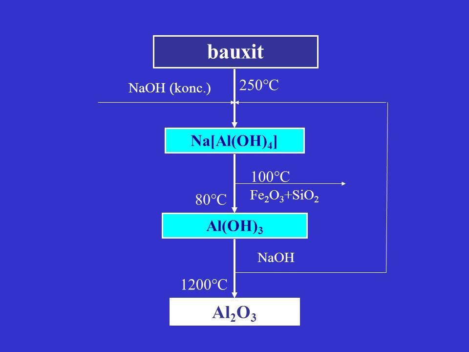 bauxit Al2O3 Na[Al(OH)4] Al(OH)3 250C 100C 80C 1200C NaOH (konc.)